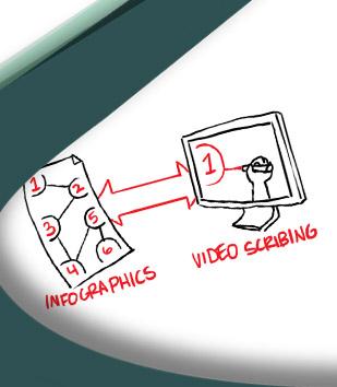 Video Scribing Animación Whiteboard Videoscribing